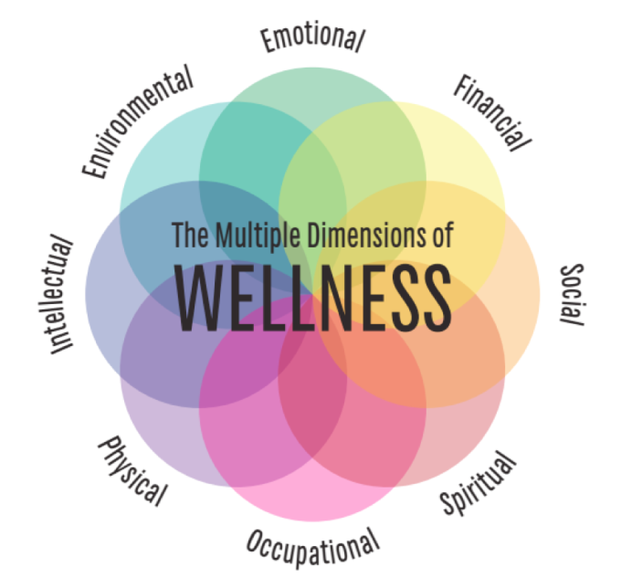Dimensions of Wellness 2